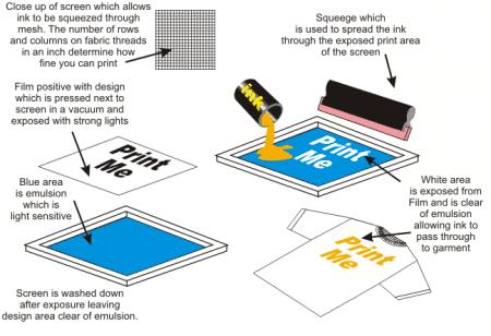 Công nghệ in lụa (in lưới) trên áo